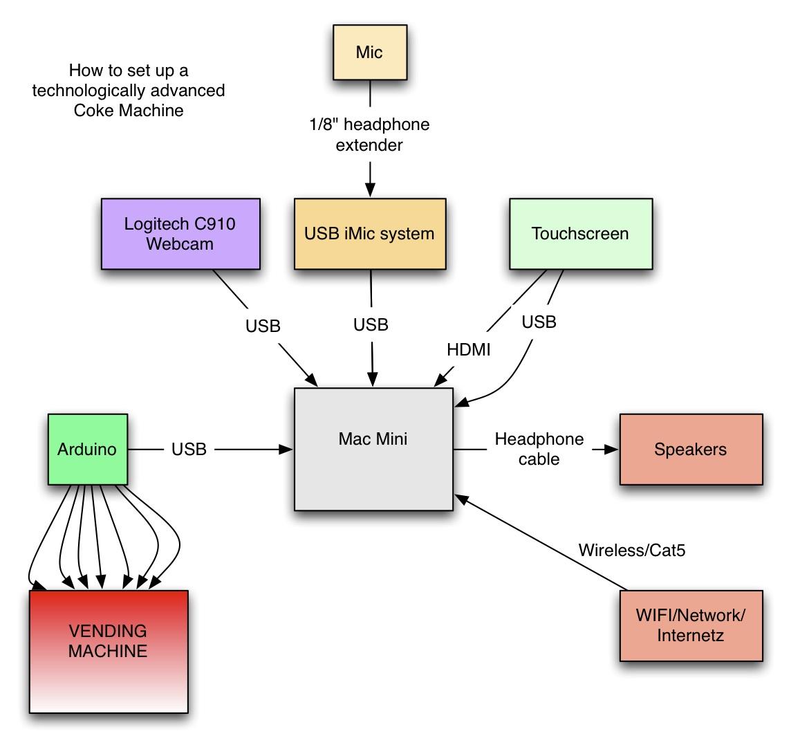 Coke-machine-diagram
